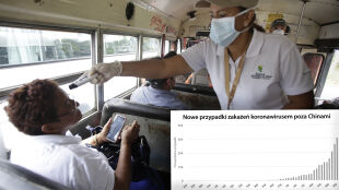 Koronawirus na świecie. Trzecia doba bez nowych lokalnych zakażeń w Chinach. Sprawdź statystyki